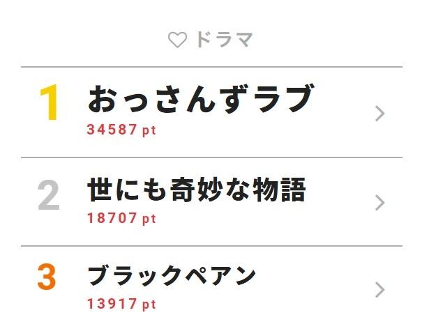 5月13日付「視聴熱」デイリーランキング・ドラマ部門TOP3