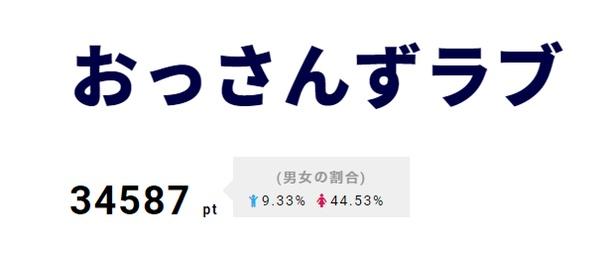 【写真を見る】「おっさんずラブ」黒澤(吉田鋼太郎)が春田に振られる!