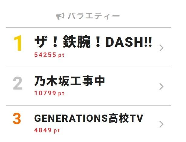 5月13日付「視聴熱」デイリーランキング・バラエティー部門TOP3