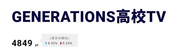 E-girlsと7番勝負の最終対決を行った「GENERATIONS高校TV」が3位に