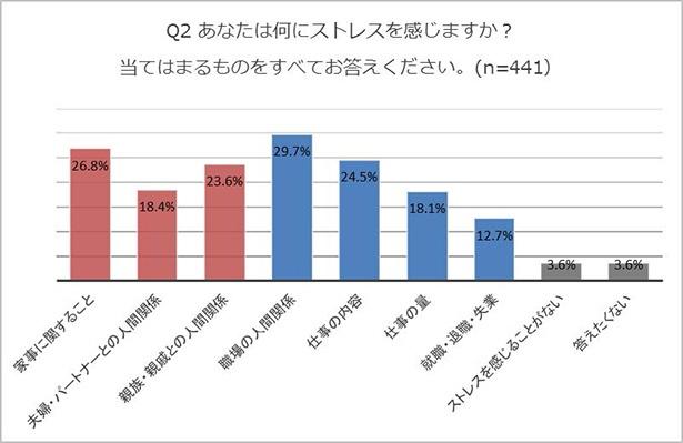 【グラフを見る】30~40代女性441名の4人に1人は「家事」がストレスに!