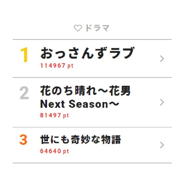 5月7日~5月13日の「視聴熱」ドラマ ウィークリーランキングTOP3