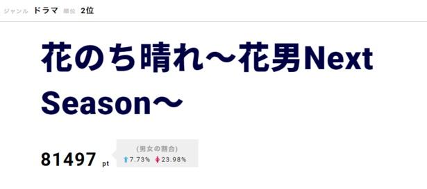 平野紫耀が撮影したキャスト陣のオフショットがTwitterで公開されたことも話題の「花のち晴れ」は第2位にランクイン