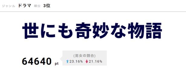 第3位は「世にも奇妙な物語」。5月12日放送のシリーズ最新作では白石麻衣、唐沢寿明、三浦春馬、倉科カナがそれぞれ主演を務め、好評を博した