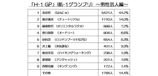 【画像】「H-1 GP」(肌-1グランプリ)男性芸人編トップ9はコチラ