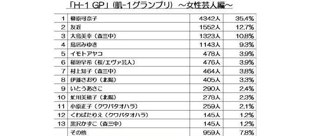 「H-1 GP」(肌-1グランプリ)女性芸人編では、なんと森三中全員がランクイン