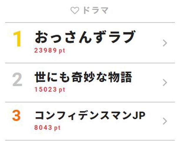 5月14日付「視聴熱」デイリーランキング・ドラマ部門TOP3