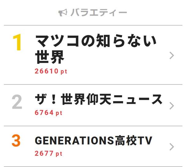 5月15日付「視聴熱」デイリーランキング・バラエティー部門TOP3