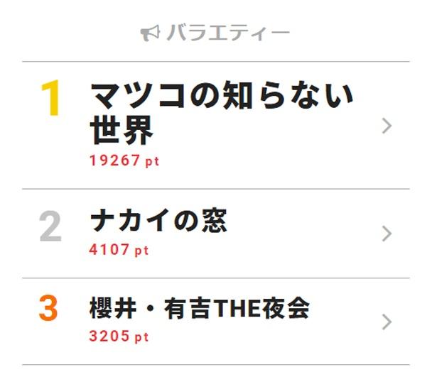 5月16日付「視聴熱」デイリーランキング・バラエティー部門TOP3