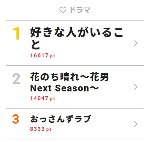 5月16日付「視聴熱」デイリーランキング・ドラマ部門TOP3