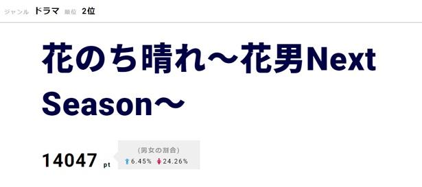 「花のち晴れ~花男Next Season~」では、めぐみが加わり四角関係が加速した