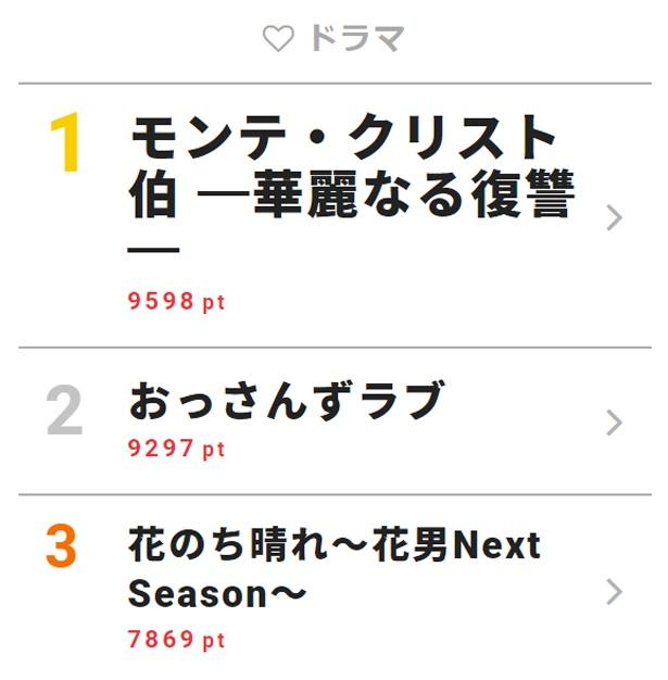 5月17日付「視聴熱」デイリーランキング・ドラマ部門TOP3