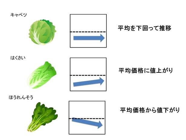 【グラフを見る】5月下旬の野菜の価格動向