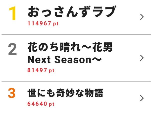 """「おっさんずラブ」が初の週間ランキング1位に!ドラマ""""視聴熱×視聴率""""ベスト10"""