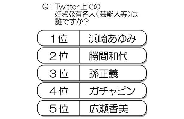 「Twitter上での好きな有名人(芸能人)は?」とのアンケート結果。注目は4位の「ガチャピン」で、TV番組に出演した際「Twitterをやっている」とコメントしたことから一躍注目を集めた