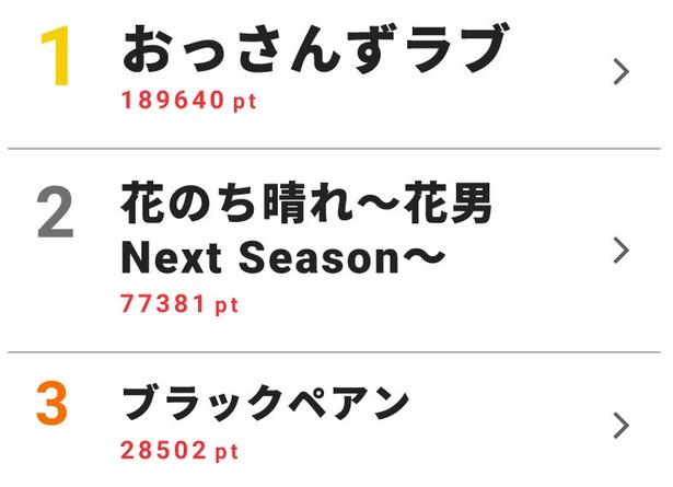 5月14日~5月20日のドラマ週間視聴熱ランキングトップ10を発表!