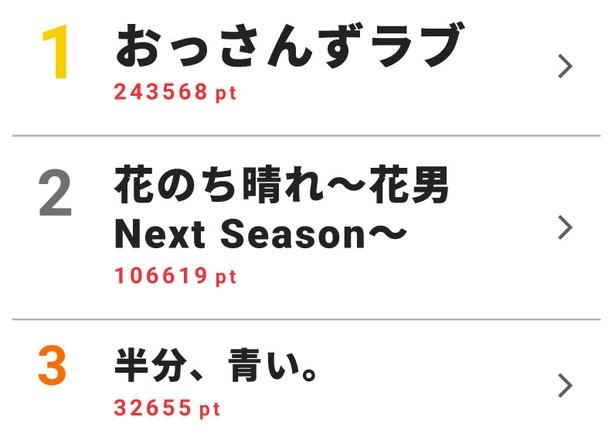 5月21日~5月27日のドラマ週間視聴熱ランキングトップ10を発表!