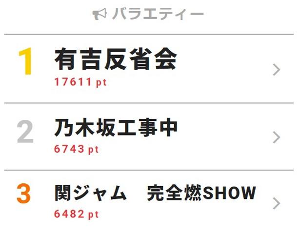 6月3日付「視聴熱」デイリーランキング・バラエティー部門TOP3