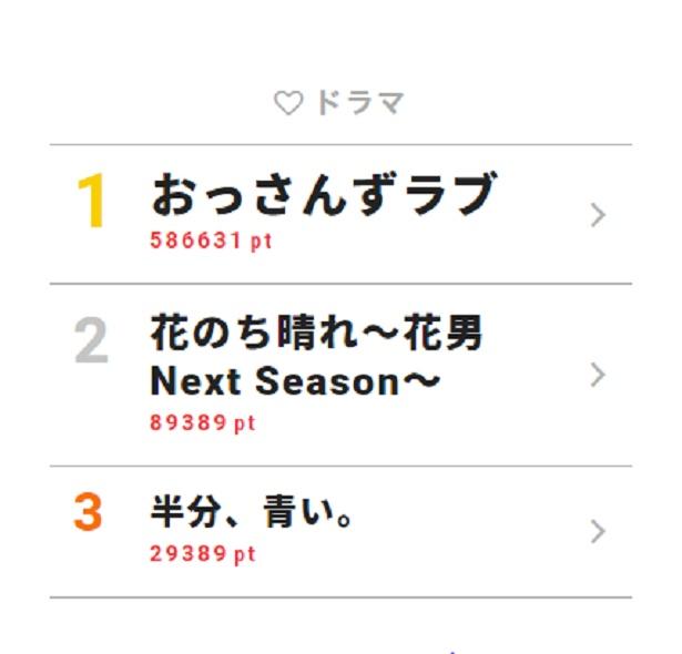 5月28日~6月3日の「視聴熱」ドラマ ウィークリーランキングTOP3