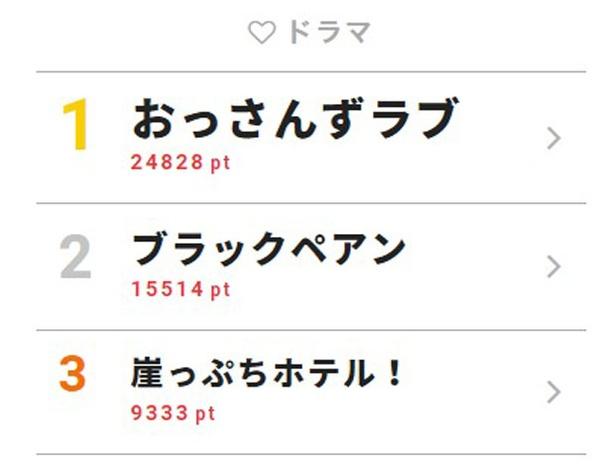 6月10日付「視聴熱」デイリーランキング・ドラマ部門TOP3