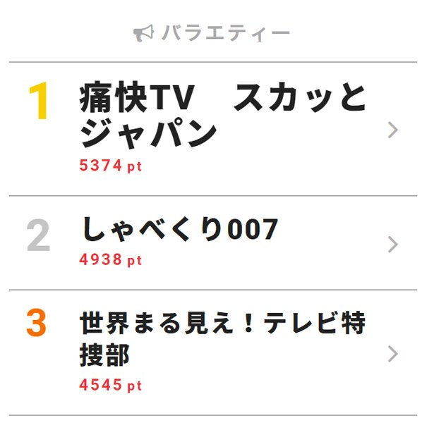 6月11日付「視聴熱」デイリーランキング・バラエティー部門TOP3