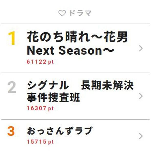 6月12日付「視聴熱」デイリーランキング・ドラマ部門TOP3