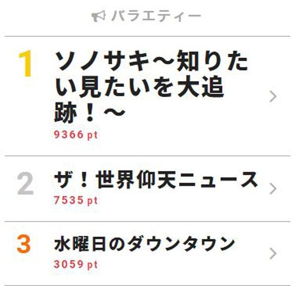 6月12日付「視聴熱」デイリーランキング・バラエティー部門TOP3