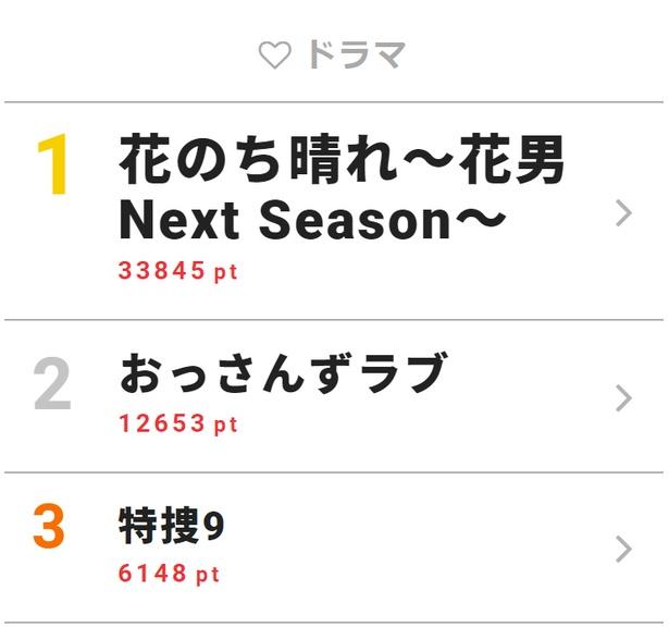 6月13日付「視聴熱」デイリーランキング・ドラマ部門TOP3