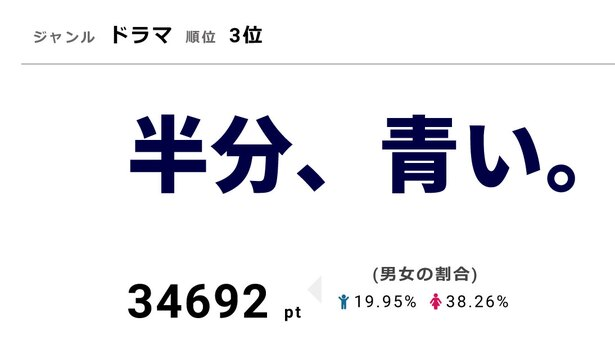 視聴熱3位の「半分、青い。」は、6月6日に21.9%を獲得して視聴率で1位にランクイン