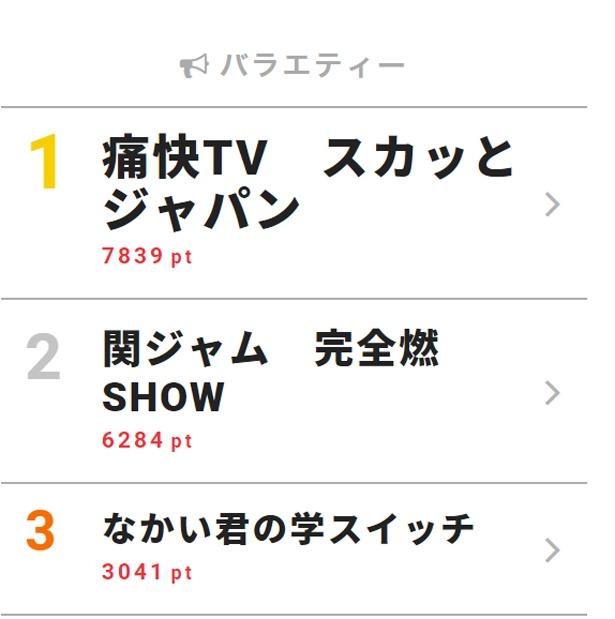 「痛快TV スカッとジャパン」でSKE48・須田亜香里が〇〇オンナを熱演!【視聴熱TOP3】