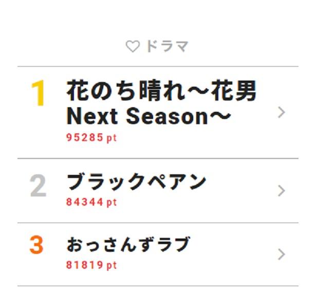 6月18日~24日の「視聴熱」ドラマ ウィークリーランキングTOP3