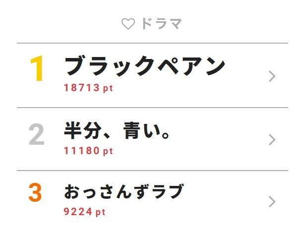 6月25日付「視聴熱」デイリーランキング・ドラマ部門TOP3