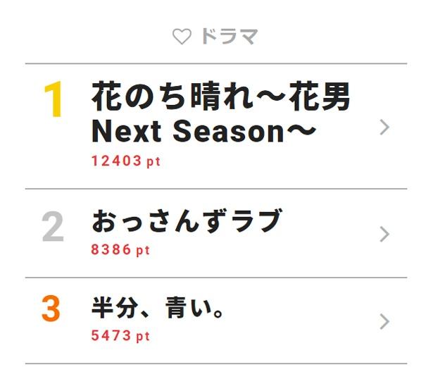 6月28日付「視聴熱」デイリーランキング・ドラマ部門TOP3