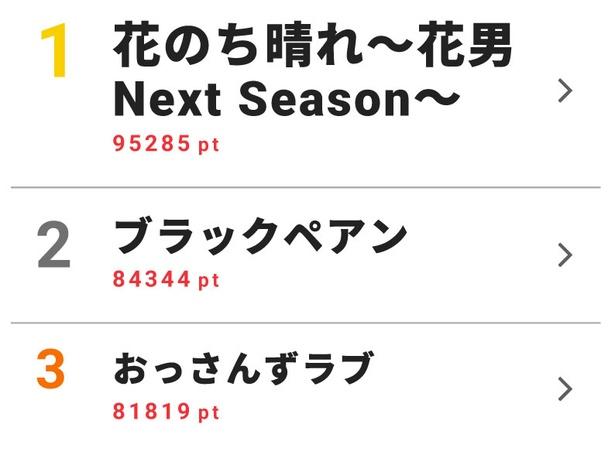 6月18日~6月24日のドラマ週間視聴熱ランキングトップ10を発表!