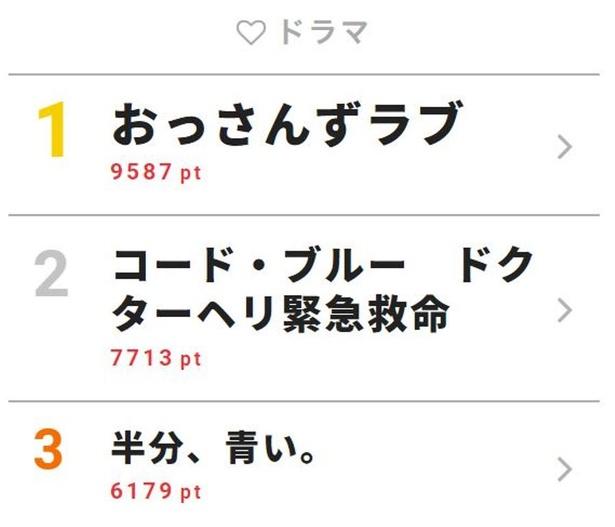 7月2日付「視聴熱」デイリーランキング・ドラマ部門TOP3