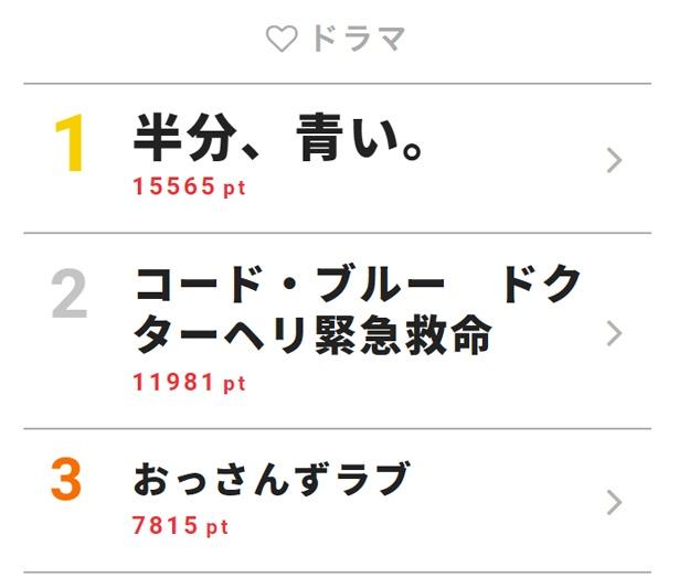 7月4日付「視聴熱」デイリーランキング・ドラマ部門TOP3