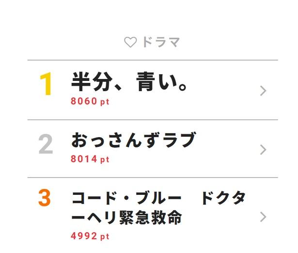 7月5日付「視聴熱」デイリーランキング・ドラマ部門TOP3
