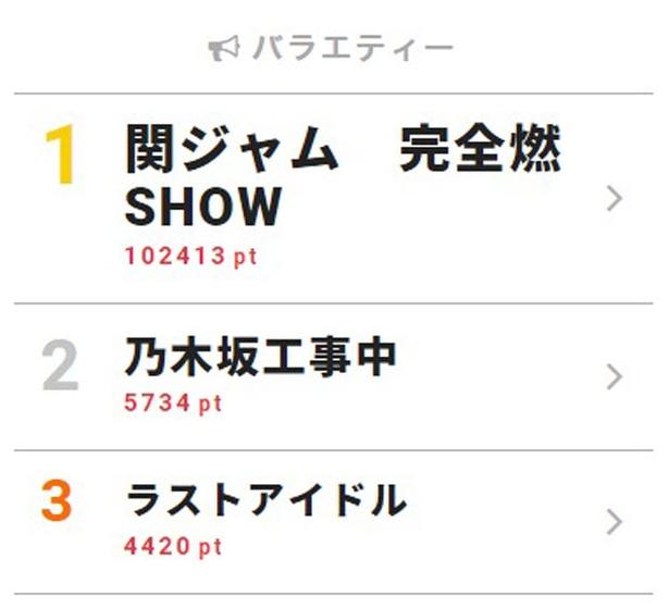 渋谷すばる、生ラスト出演で絶叫「eighter!!!」にファン号泣【視聴熱TOP3】