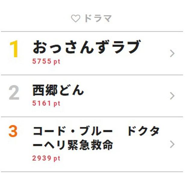 7月8日付「視聴熱」デイリーランキング・ドラマ部門TOP3