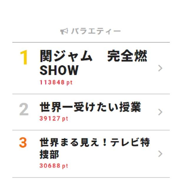 「eighter!」の呼び掛けにファン号泣!! 渋谷すばる「関ジャム」で最後のテレビ出演【視聴熱ウィークリーTOP3】