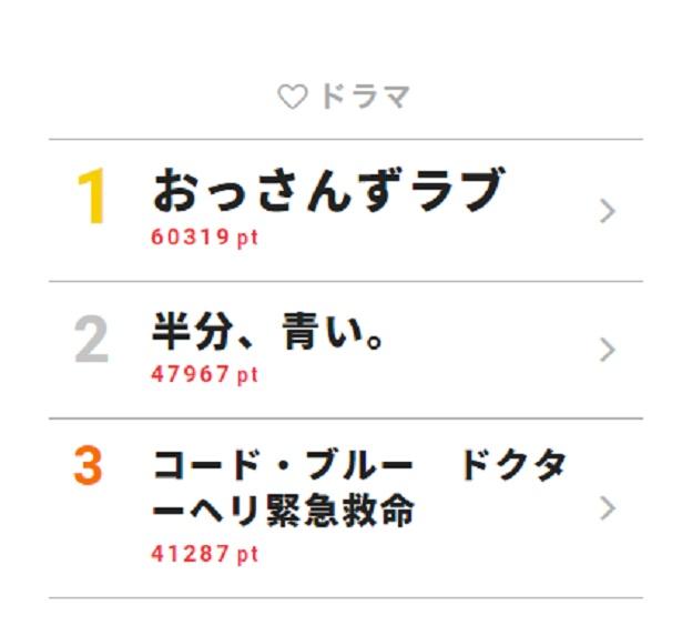 7月2日~8日の「視聴熱」ドラマ ウィークリーランキングTOP3