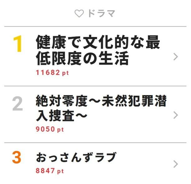 7月9日付「視聴熱」デイリーランキング・ドラマ部門TOP3