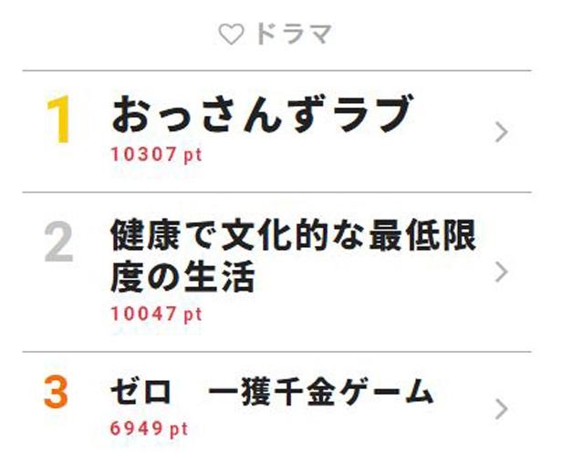 7月10日付「視聴熱」デイリーランキング・ドラマ部門TOP3