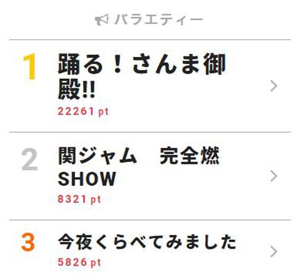7月10日付「視聴熱」デイリーランキング・バラエティー部門TOP3
