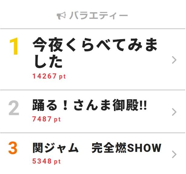 7月11日付「視聴熱」デイリーランキング・バラエティー部門TOP3