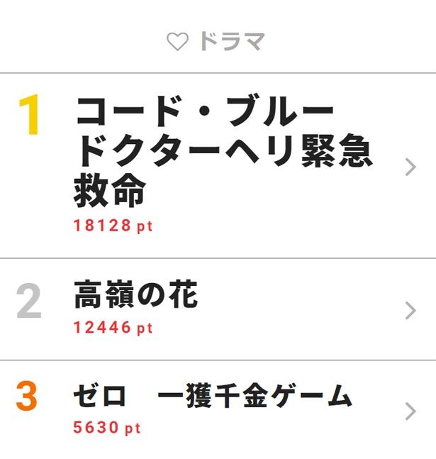 7月11日付「視聴熱」デイリーランキング・ドラマ部門TOP3