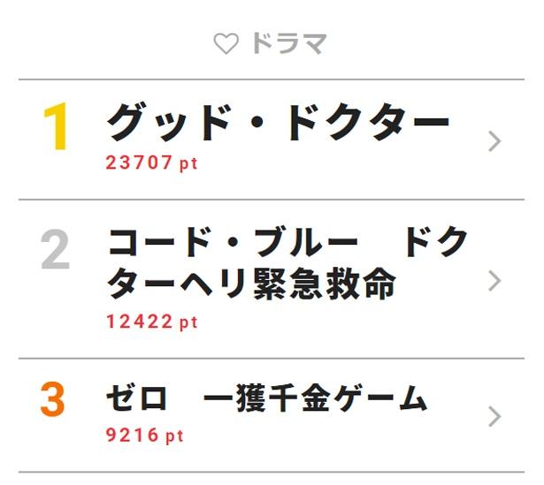 7月12日付「視聴熱」デイリーランキング・ドラマ部門TOP3