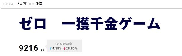 3位は「ゼロ 一獲千金ゲーム」。加藤シゲアキ、間宮祥太朗が情報番組でドラマをPRした