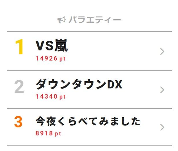 7月12日付「視聴熱」デイリーランキング・バラエティー部門TOP3