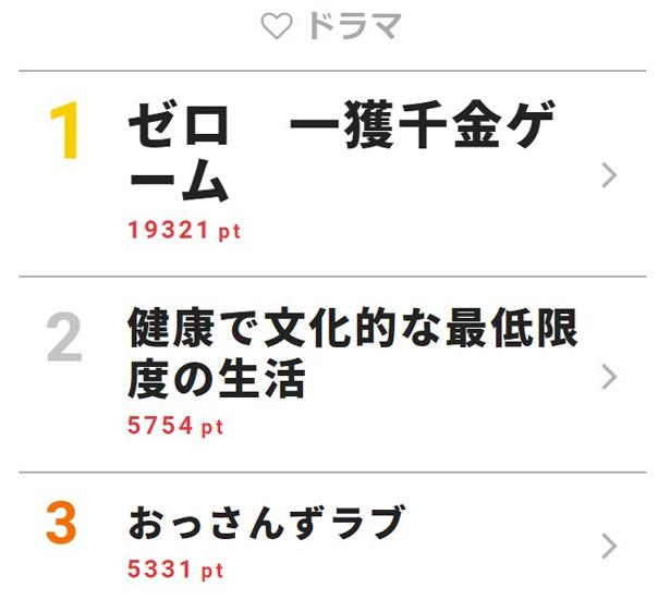 加藤シゲアキ主演「ゼロ」が個性的キャラぞろいで注目度UP【視聴熱TOP3】